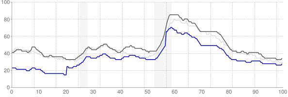 Lexington, Kentucky monthly unemployment rate chart